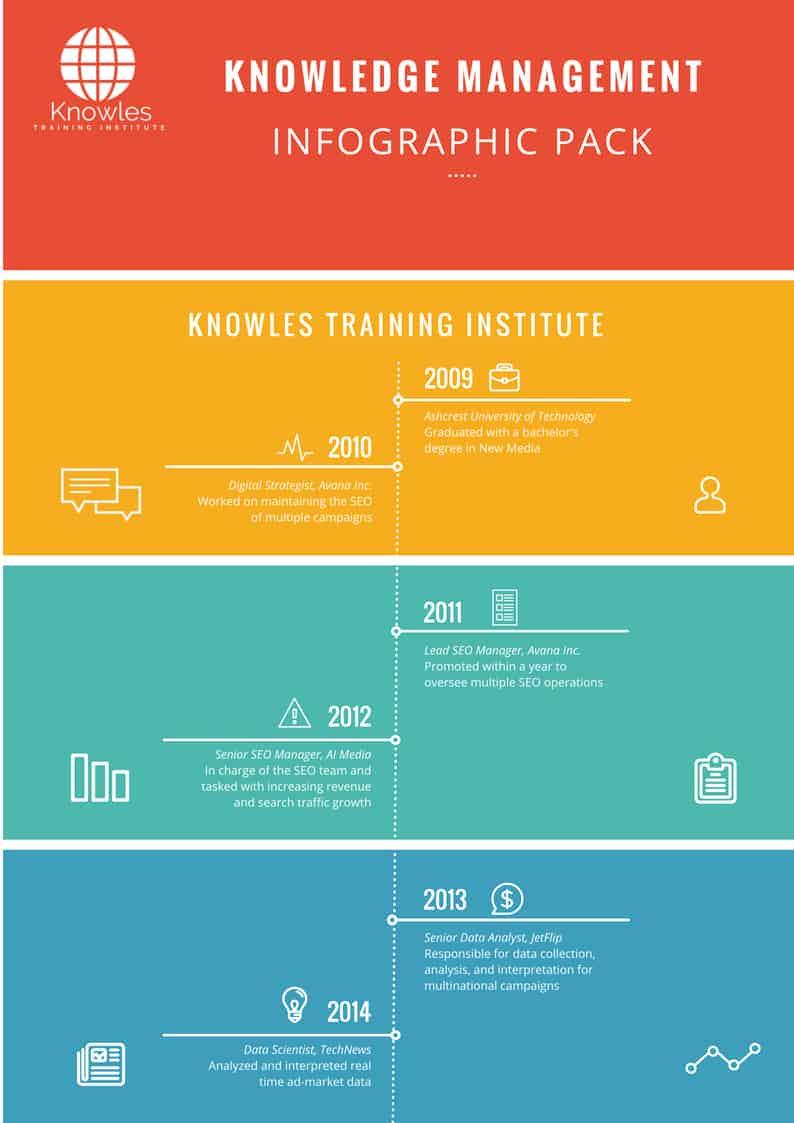 Knowledge Management Training Course
